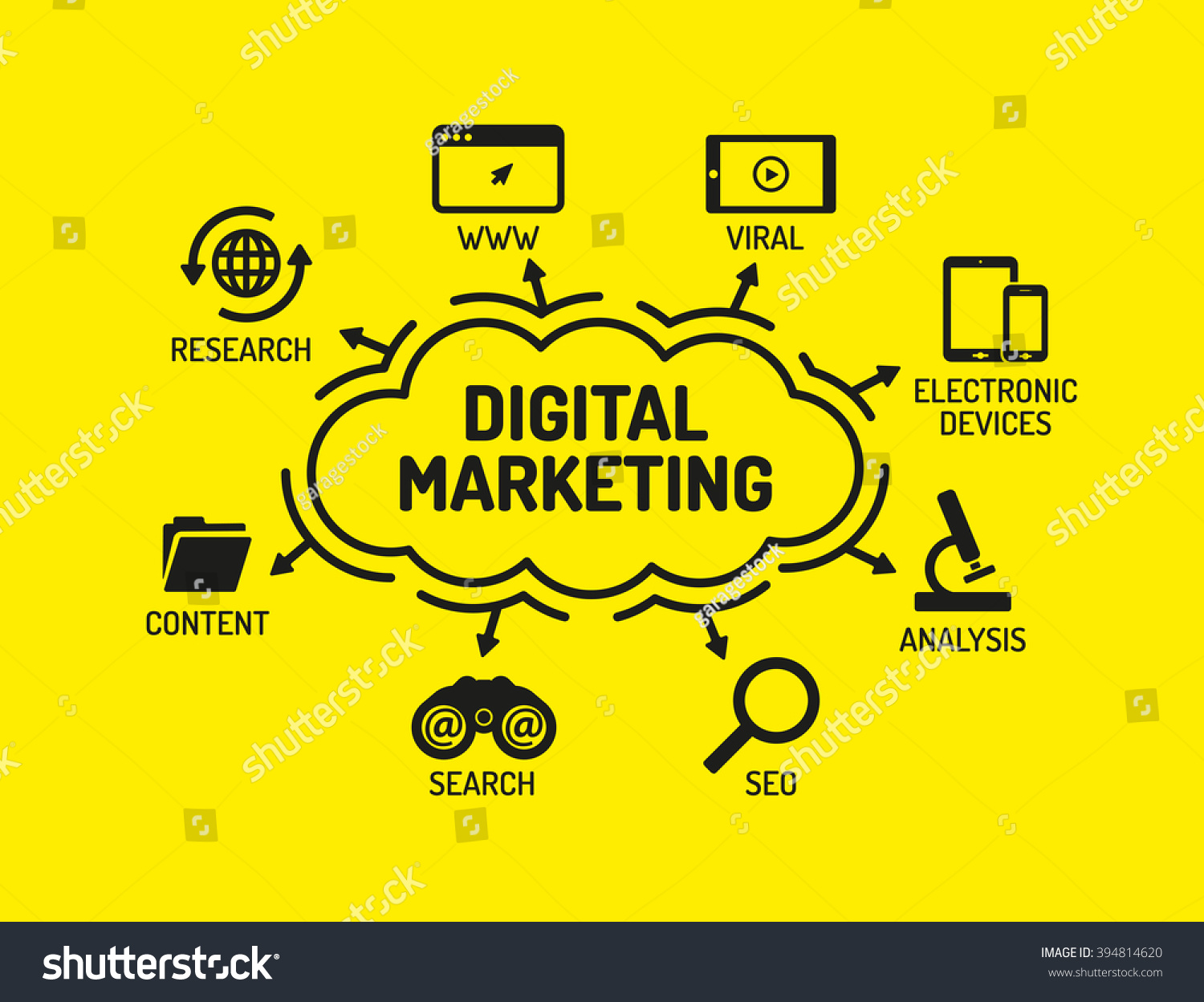 How to use Digital marketing Increase sales lead